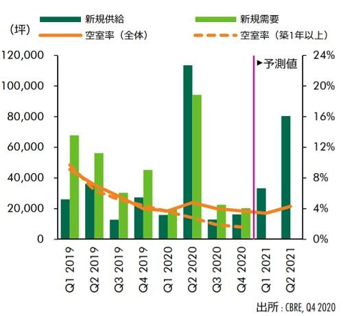 20210129cbre1 - 大型MT型物流施設市場/全国的に活況、地方でも需給ひっ迫