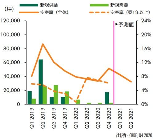 20210129cbre2 - 大型MT型物流施設市場/全国的に活況、地方でも需給ひっ迫