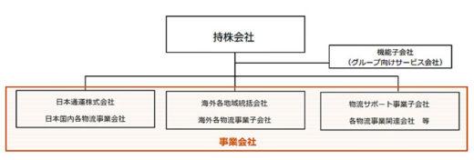 20210129nittsu 520x176 - 日通/純粋持株会社を設立し持株会社体制へ移行を決定
