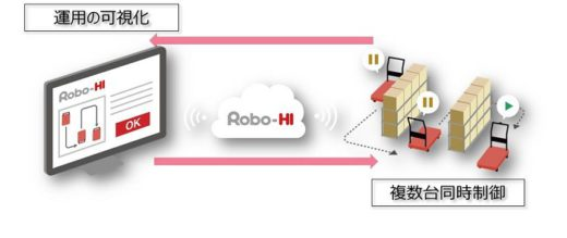 0218ZMP1 520x219 - ZMP/CarriRoの外部連携APIと遠隔操作機能を3月から提供