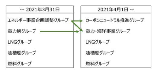 0225kawasakikisen1 520x242 - 川崎汽船/カーボンニュートラル事業の専門組織を4月1日に設立
