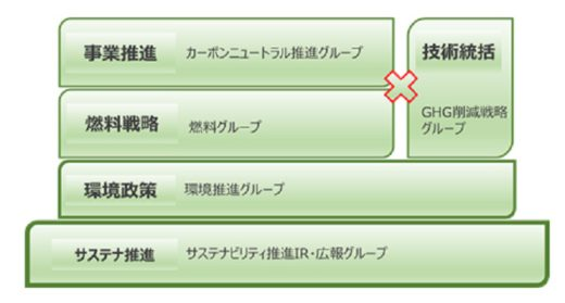 0225kawasakikisen2 520x279 - 川崎汽船/カーボンニュートラル事業の専門組織を4月1日に設立