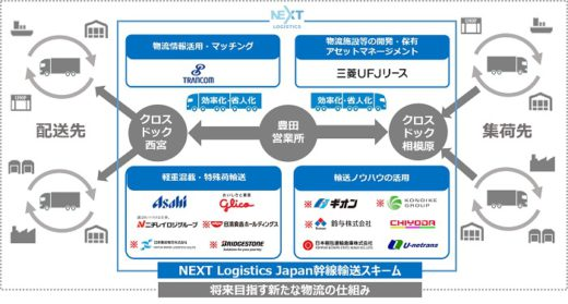 20210201hino 520x279 - 日野自動車/子会社NLJにギオン等6社が出資