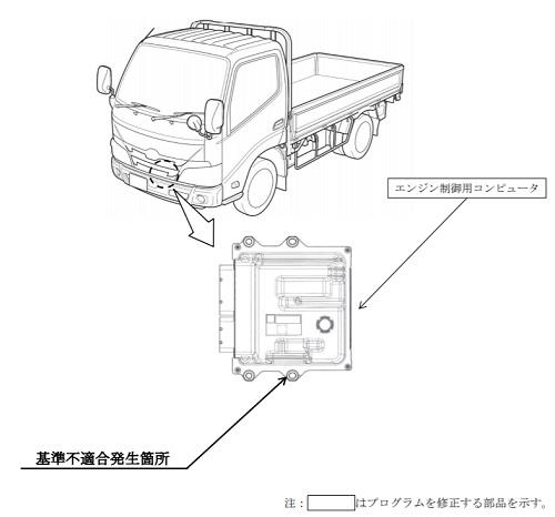 20210203hino - 日野自動車/日野デュトロなど4万305台をリコール