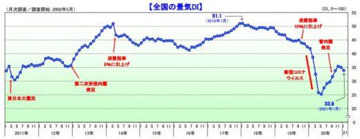 20210203tdb 520x201 - TDB景気動向調査/運輸・倉庫は2か月連続の悪化