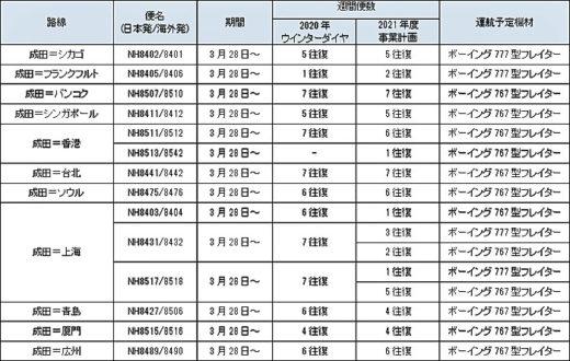 20210205ana3 520x330 - ANA/貨物便輸送事業計画を策定、貨物専用機を成田空港に集約