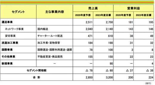 20210205fukutsu 520x287 - 福山通運/売上高3200億円、投資額700億円、7日以上休暇取得へ