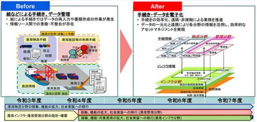 20210209kokkosyo 520x247 - 国交省/インフラ分野のDX施策公表、港湾全体を電子化へ