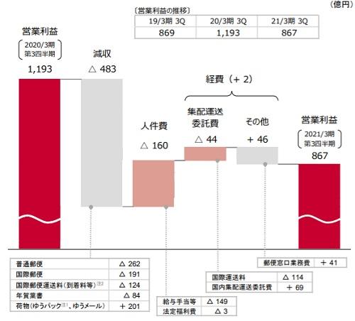 20210212yubin - 日本郵政/郵便・物流事業の売上高3%減、営業利益27.3%減