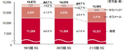20210212yubin1 520x215 - 日本郵政/郵便・物流事業の売上高3%減、営業利益27.3%減