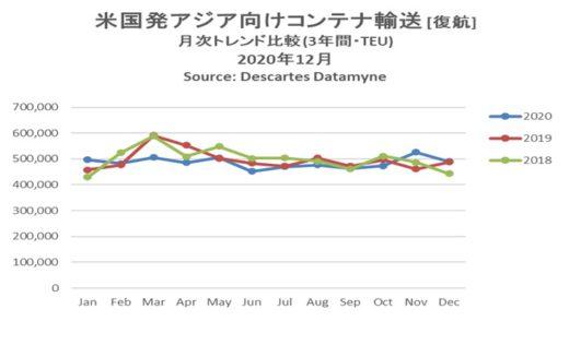 20210215datamyne2 520x316 - 海上コンテナ輸送量/アジア発米国向けが1月で過去最多に