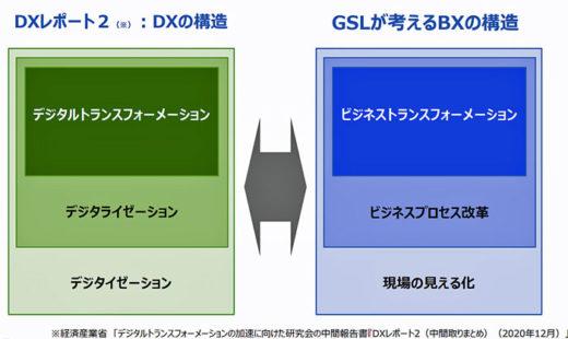 20210217nttdata21 520x310 - NTTデータGSL/ビジネストランスフォーメーション事業強化
