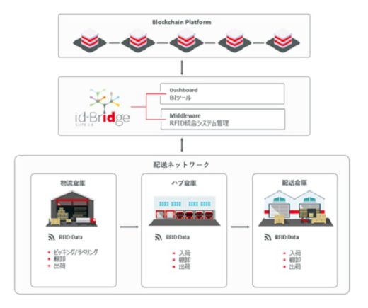 20210218murata 520x435 - 村田製作所/バイエル製薬の製薬流通をRFIDで可視化