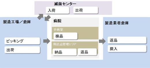 20210218sato1 520x238 - サトーHD/伊・インプラント業者向けSCMソリューション開発
