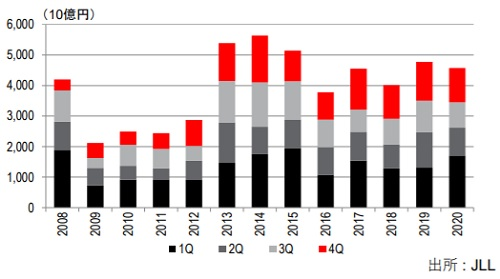 20210219jll2 - JLLレポート/国内不動産投資額、物流施設がオフィスに並ぶ