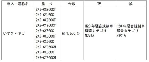 20210219kokousyo 520x218 - 国交省/いすゞギガ10形式1500台で車検証の騒音規制区分に誤り