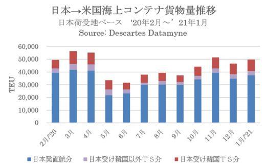 20210222datamyne 520x328 - 海上コンテナ輸送/米国発貨物量、日本がアジア圏2位に