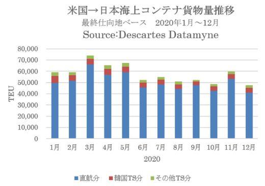 20210222datamyne1 520x366 - 海上コンテナ輸送/米国発貨物量、日本がアジア圏2位に