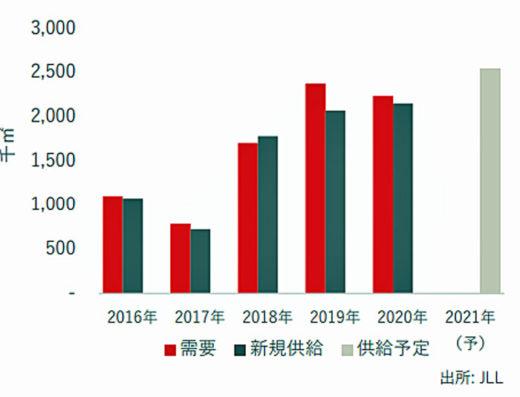20210222jll1 520x397 - JLL/物流施設は大量供給を上回る需要拡大続く