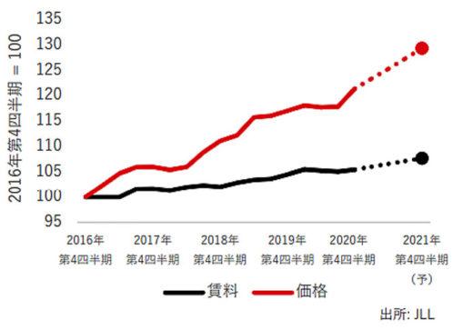 20210222jll2 520x363 - JLL/物流施設は大量供給を上回る需要拡大続く