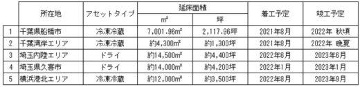 20210222kasumigaseki 520x126 - 霞ヶ関キャピタル/横浜市の物流施設開発用地の取得契約締結