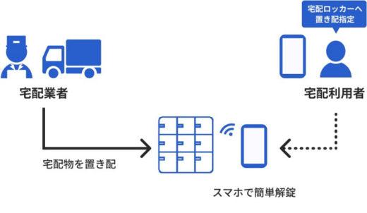20210224dnp2 520x302 - DNP、東海理化/デジタルキープラットフォーム共同提供