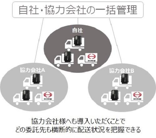 20210224hacobu1 - Hacobu/動態管理サービスに協力運送会社の管理支援機能