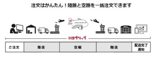 20210224lufi 520x194 - ルーフィ/東北・中国地方で空陸一貫配送の対象空港追加