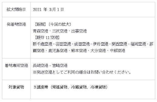 20210224lufi1 520x340 - ルーフィ/東北・中国地方で空陸一貫配送の対象空港追加