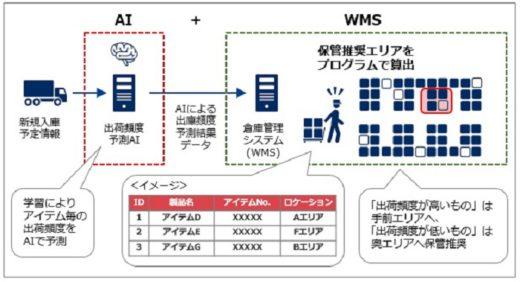 20210224nec 520x282 - NEC/AI×WMSでフリーロケーション倉庫の効率化支援