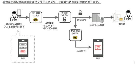 20210224yamato 520x246 - ヤマト運輸/デジタルキー活用で「置き配」実用実験へ