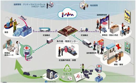 20210225mitsuifudosan 520x319 - 三井不動産ほか/長寿命リユース型物流トレース電子タグ開発