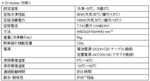 20210225yamato2 520x284 - デンソー、ヤマト運輸/小型モバイル冷凍機を共同開発
