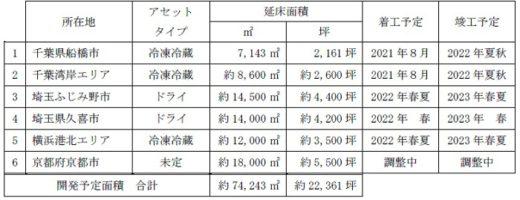 20210226kasumigaseki1 520x200 - 霞ヶ関キャピタル/埼玉県ふじみ野市で1.4万m2物流施設建設へ