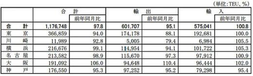 20210226kokkosyo1 520x156 - 国交省/外国貿易貨物のコンテナ個数、大阪港が輸出入で伸び