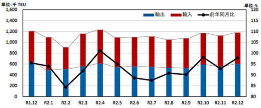20210226kokkosyo2 520x217 - 国交省/外国貿易貨物のコンテナ個数、大阪港が輸出入で伸び
