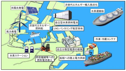 20210226nyk2 520x293 - 日本郵船/水素FC船実証事業で横浜市と包括連携協定
