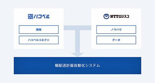 20210301nttlogi1 1 520x277 - ラクスル、NTTロジスコ/「輸配送計画自動化システム」共同開発