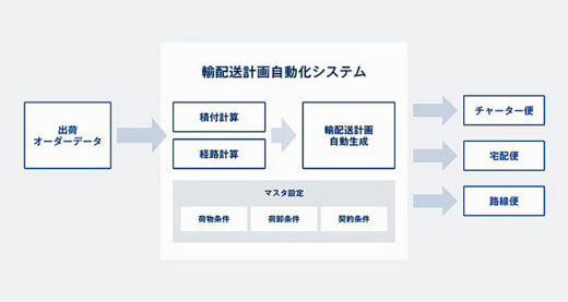 20210301nttlogi4 520x277 - ラクスル、NTTロジスコ/「輸配送計画自動化システム」共同開発