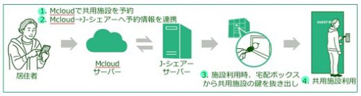 20210302tsunagaru1 520x139 - つなぐネットほか/共用施設をマンション宅配ボックスと連動