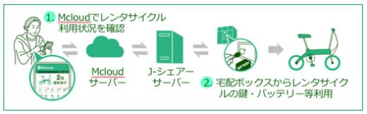 20210302tsunagaru2 520x162 - つなぐネットほか/共用施設をマンション宅配ボックスと連動