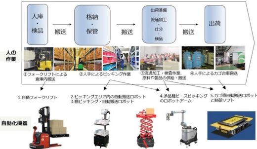 20210303konoike3 520x302 - 鴻池運輸/鴻池技術研究所イノベーションセンターを開設・公開