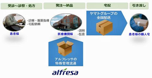 20210304alfresa 520x267 - アルフレッサ/患者宅特殊配送サービスのパイロット運用