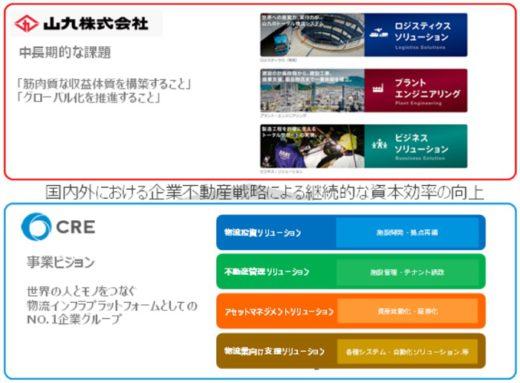 20210304cre 520x383 - CRE、山九/物流事業でパートナーシップ