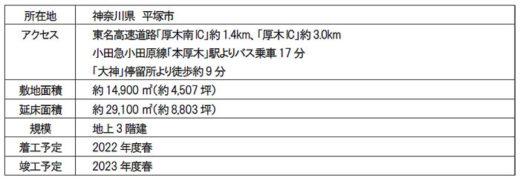 20210304mflp12 520x181 - 三井不動産/EC需要の大幅拡大で国内新規7物件の開発を決定
