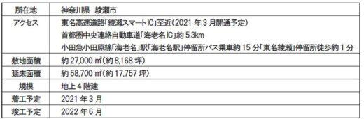 20210304mflp2 520x171 - 三井不動産/EC需要の大幅拡大で国内新規7物件の開発を決定