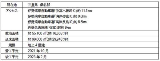 20210304mflp6 520x200 - 三井不動産/EC需要の大幅拡大で国内新規7物件の開発を決定