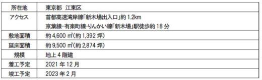 20210304mflp8 520x160 - 三井不動産/EC需要の大幅拡大で国内新規7物件の開発を決定