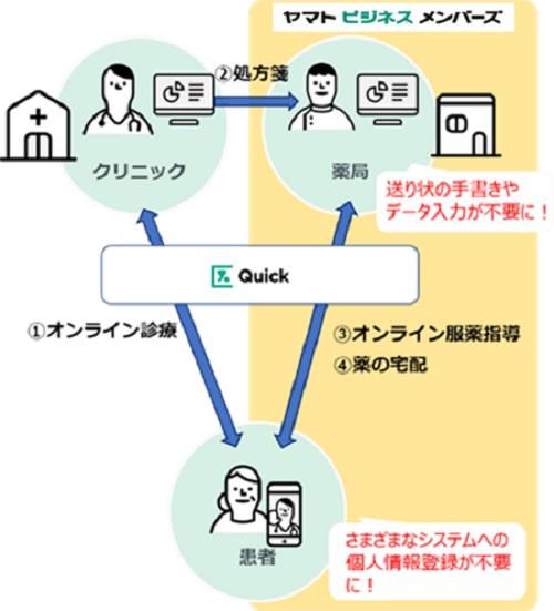 20210304yamato2 - ヤマト運輸/遠隔診療での調剤薬局の業務を効率化