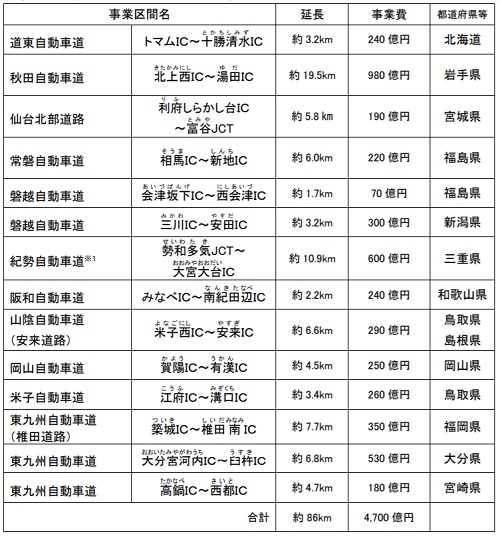 20210305kokudo1 - 国交省/高速道路4車線化、2021年度に14か所・86km